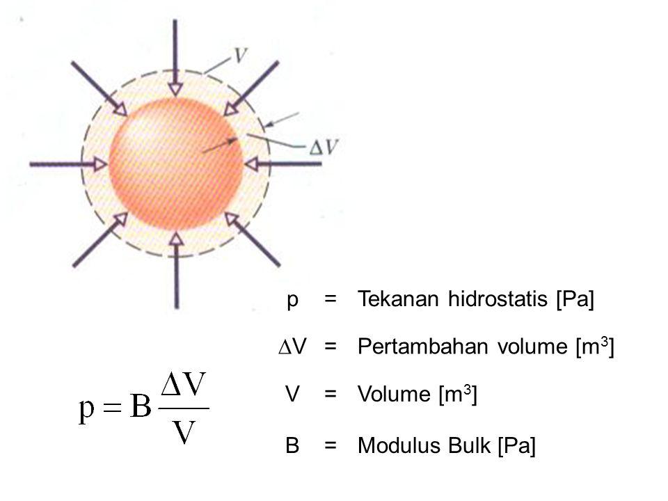 p = Tekanan hidrostatis [Pa] V Pertambahan volume [m3] V Volume [m3] B Modulus Bulk [Pa]